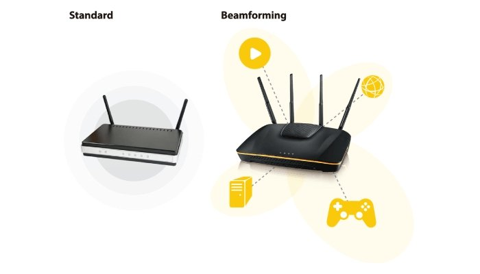 Effective wireless connection by Beamforming