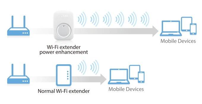 WRE2206 Wireless N300 Range Extender
