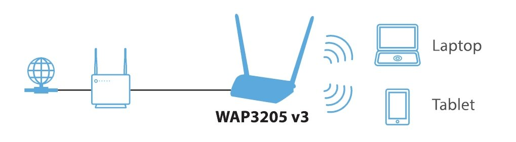 WAP3205 v3 Wireless N300 Access Point