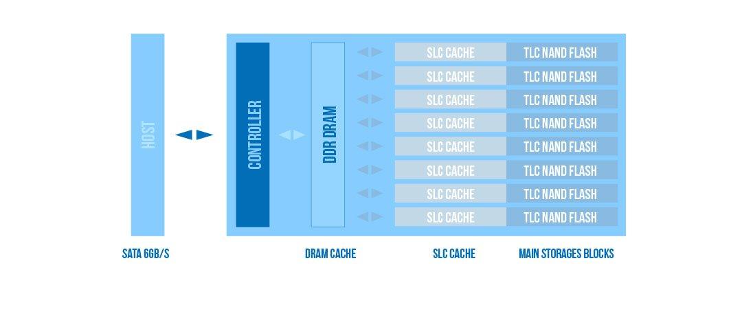 Ace A55 SLC Cache Technology