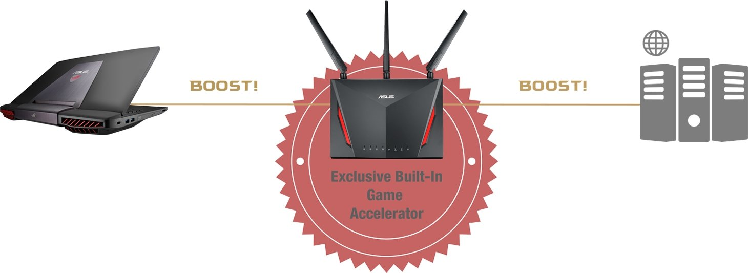 ASUS RT-AC86U router features double gaming boost. Firstly, it prioritizes game traffic with adaptive QoS then optimizes internet connection to game server with Gamer Private Network powered by WTFast.
