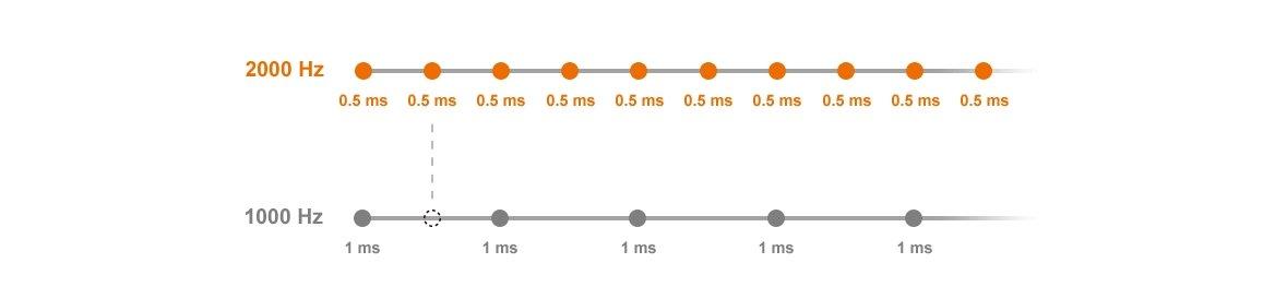 COUGAR MINOS X5 - Multi-Color Backlight System (2 Zone RGB)