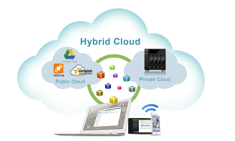 Create a hybrid cloud, protect and secure your data