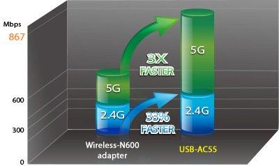 USB-AC56