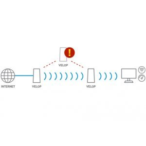 Безжичен рутер Linksys WHW0101, AC1300 Velop Junior Mesh (снимка 7)